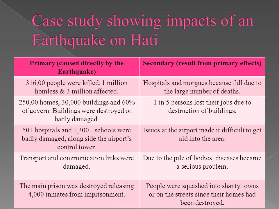 Primary (caused directly by the Earthquake) Secondary (result from primary effects) 316,00 people were killed, 1 million homless & 3 million affected.