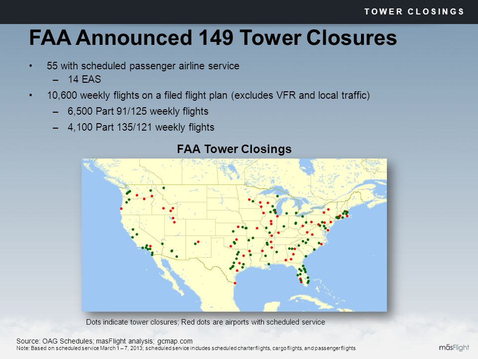 FAA Announced 149 Tower Closures 55 with scheduled passenger airline service –14 EAS 10,600 weekly flights on a filed flight plan (excludes VFR and local traffic) –6,500 Part 91/125 weekly flights –4,100 Part 135/121 weekly flights TOWER CLOSINGS Dots indicate tower closures; Red dots are airports with scheduled service Source: OAG Schedules; masFlight analysis; gcmap.com Note: Based on scheduled service March 1 – 7, 2013; scheduled service includes scheduled charter flights, cargo flights, and passenger flights FAA Tower Closings