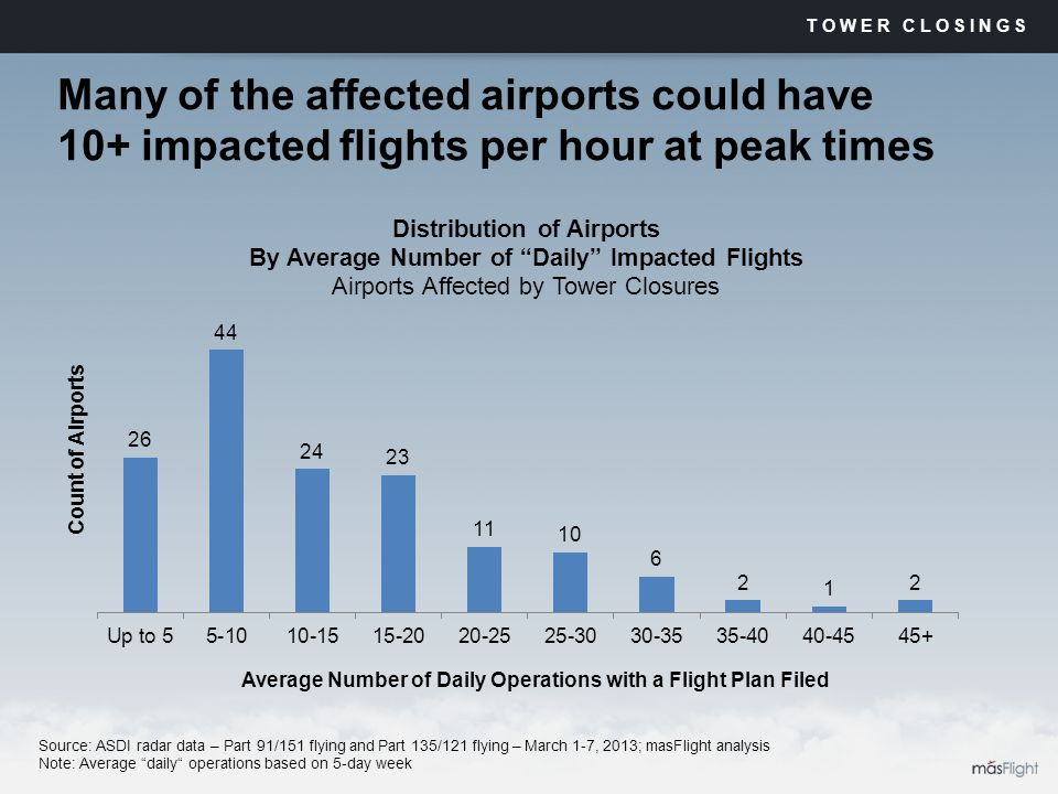 Many of the affected airports could have 10+ impacted flights per hour at peak times TOWER CLOSINGS Source: ASDI radar data – Part 91/151 flying and Part 135/121 flying – March 1-7, 2013; masFlight analysis Note: Average daily operations based on 5-day week