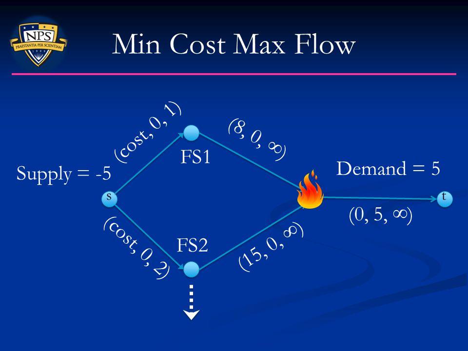 Min Cost Max Flow Supply = -5 s FS1 FS2 (8, 0, ) (15, 0, ) (0, 5, ) (cost, 0, 2) (cost, 0, 1) Demand = 5 t