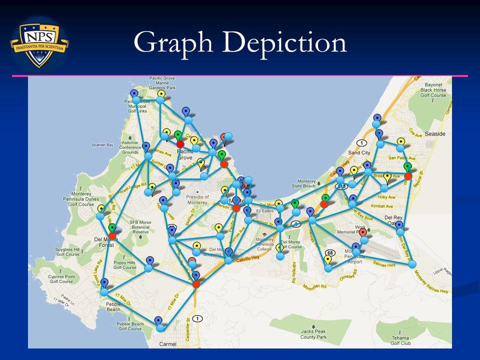 Graph Depiction