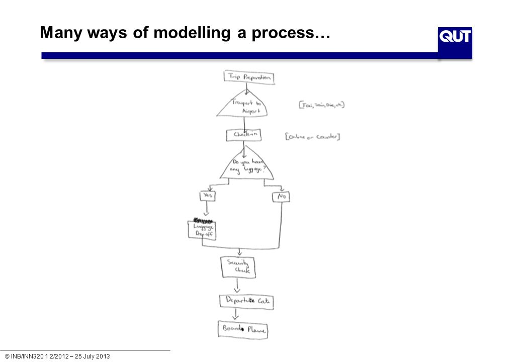 © INB/INN320 1.2/2012 – 25 July 2013 Many ways of modelling a process…