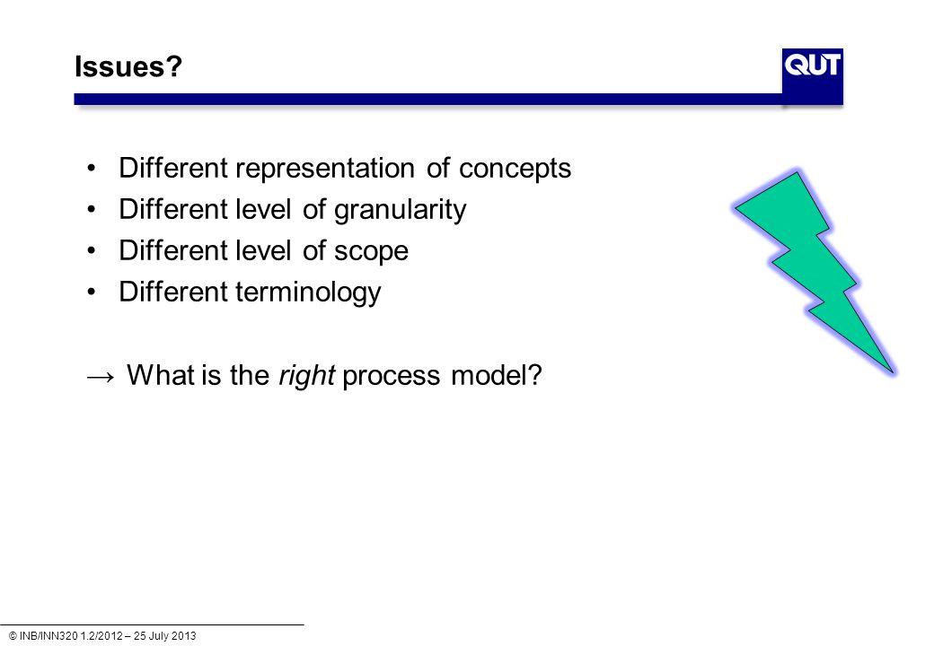 © INB/INN320 1.2/2012 – 25 July 2013 What is a model?