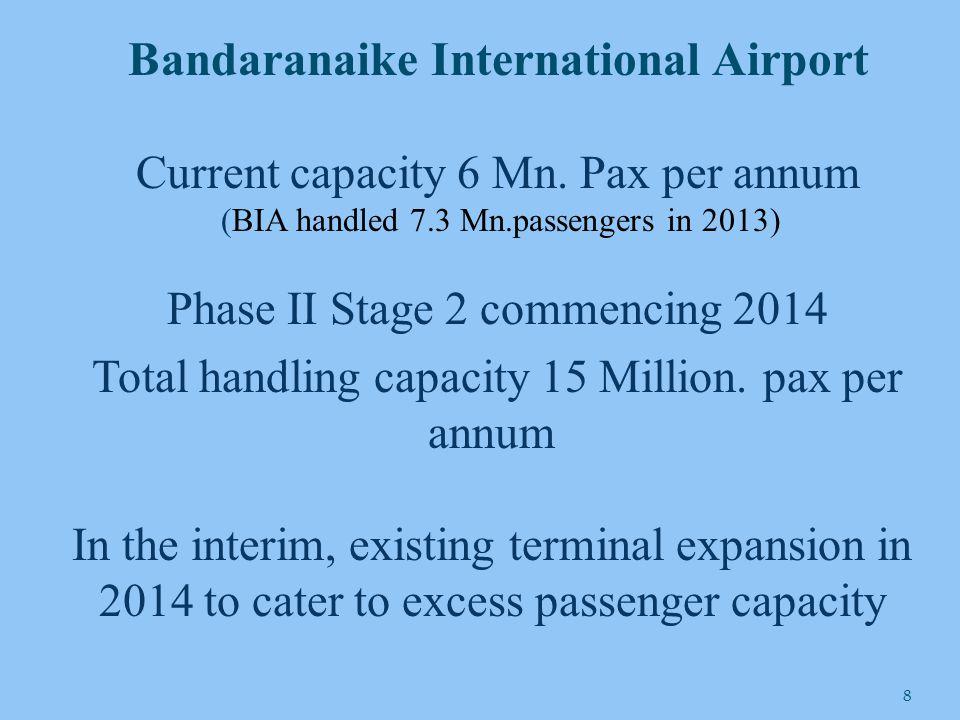 Domestic airport development Already developed Ratmalana – Colombo Airport Ampara, Iranamadu, Anuradhapura, China Bay In the process Batticaloa, Palavi and Kandy Free Zone at MRIA gazzeted BOI approved investments Hotels, Shopping malls, Entertainment parks