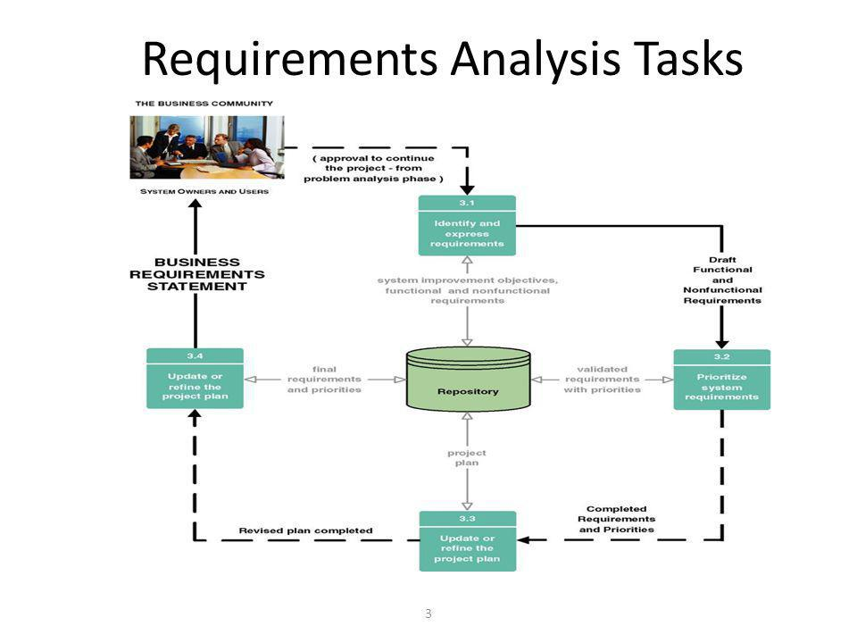 3 Requirements Analysis Tasks
