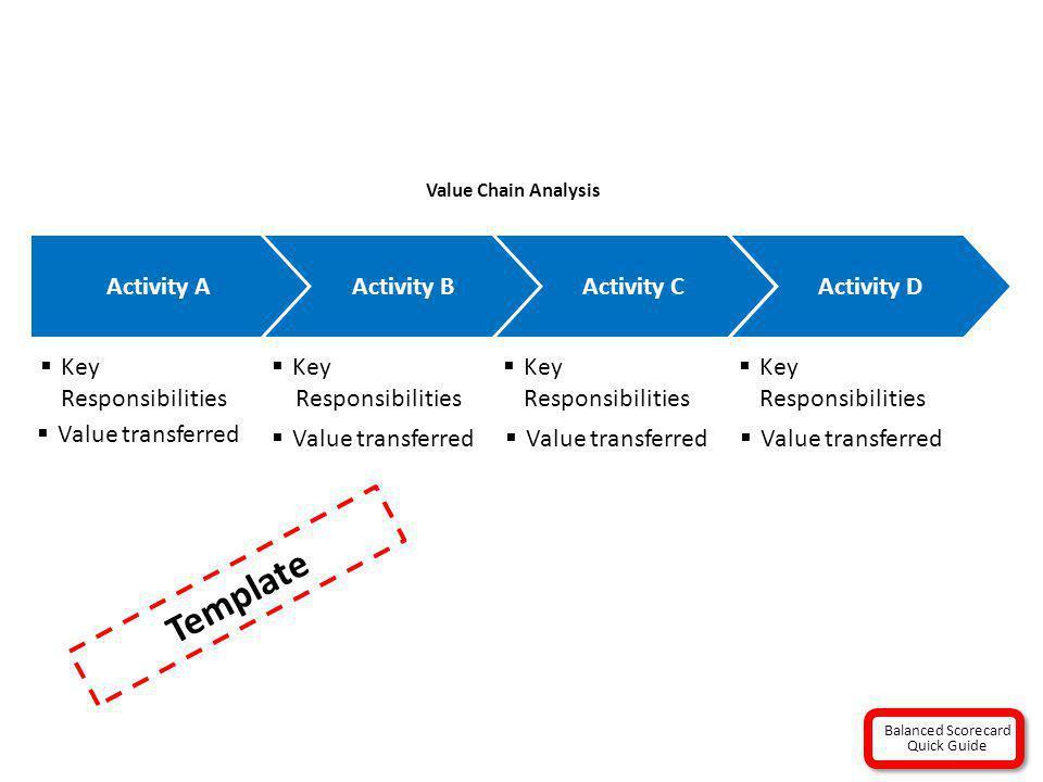 Value Chain Analysis Activity A Key Responsibilities Key Responsibilities Key Responsibilities Activity BActivity CActivity D Value transferred Templa