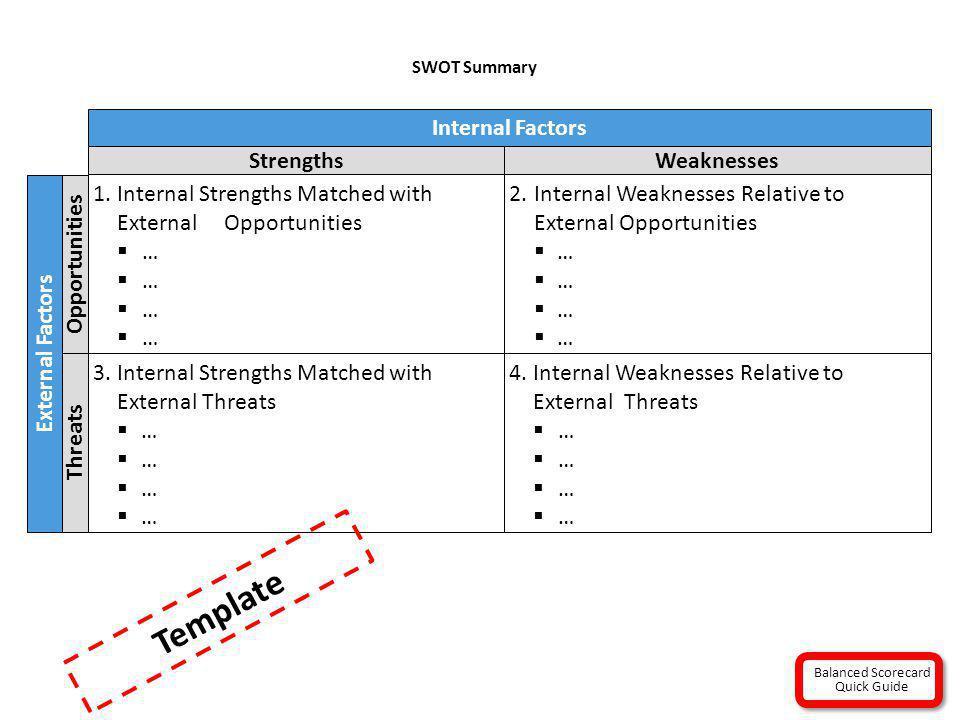 SWOT Summary External Factors Opportunities Threats Internal Factors StrengthsWeaknesses 1.Internal Strengths Matched with External Opportunities … 2.