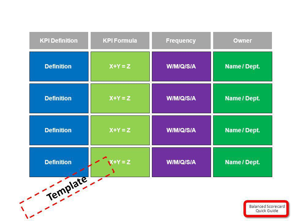 Definition KPI Definition X+Y = Z KPI Formula W/M/Q/S/A Frequency Name / Dept. Owner Template Balanced Scorecard Quick Guide