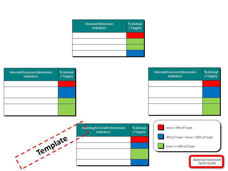 Internal Processes Dimension Indicators % (Actual / Target) Learning & Growth Dimension Indicators % (Actual / Target) Financial Dimension Indicators