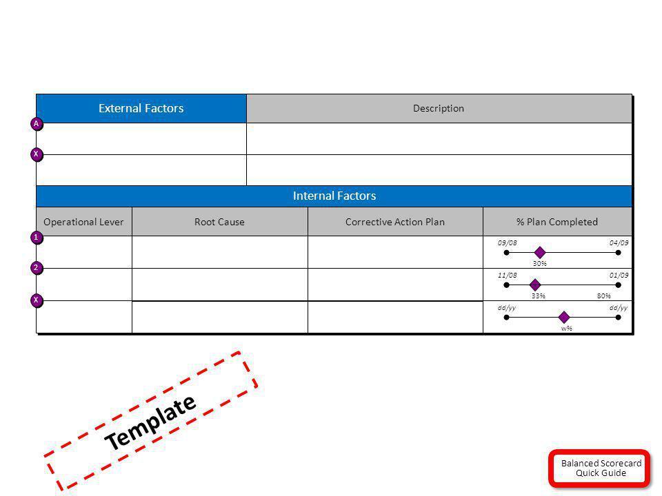 External Factors Description A A X X Internal Factors Operational Lever Root Cause Corrective Action Plan 1 1 2 2 X X % Plan Completed 30% 04/0909/08