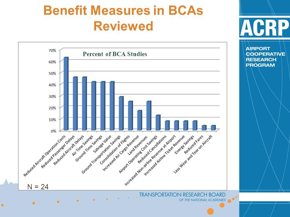 Benefit Measures in BCAs Reviewed Percent of BCA Studies N = 24