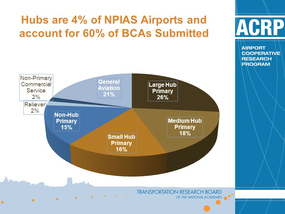 Hubs are 4% of NPIAS Airports and account for 60% of BCAs Submitted