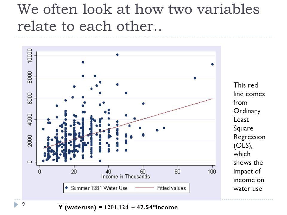 Bi-variate Regression (Y on one X) 10 Y i = β 0 + β 1 X i + ε i i = each observation Y = Dependent Variable (water use) X = Independent Variable (income) ε i = Error term β 0 = intercept.