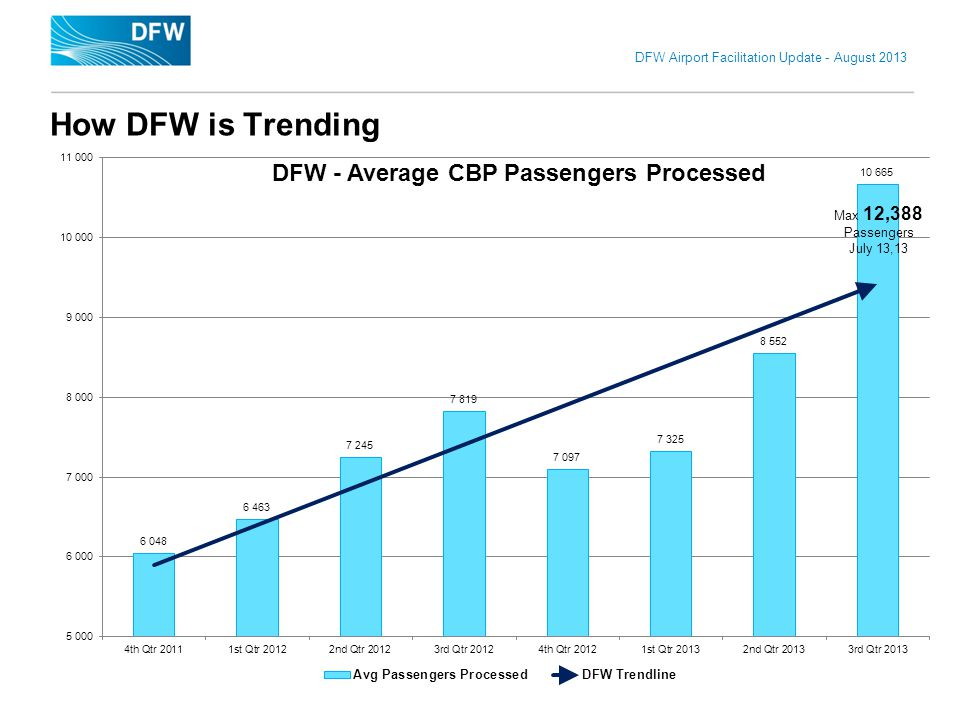 DFW Airport Facilitation Update - August 2013 3 How DFW is Trending