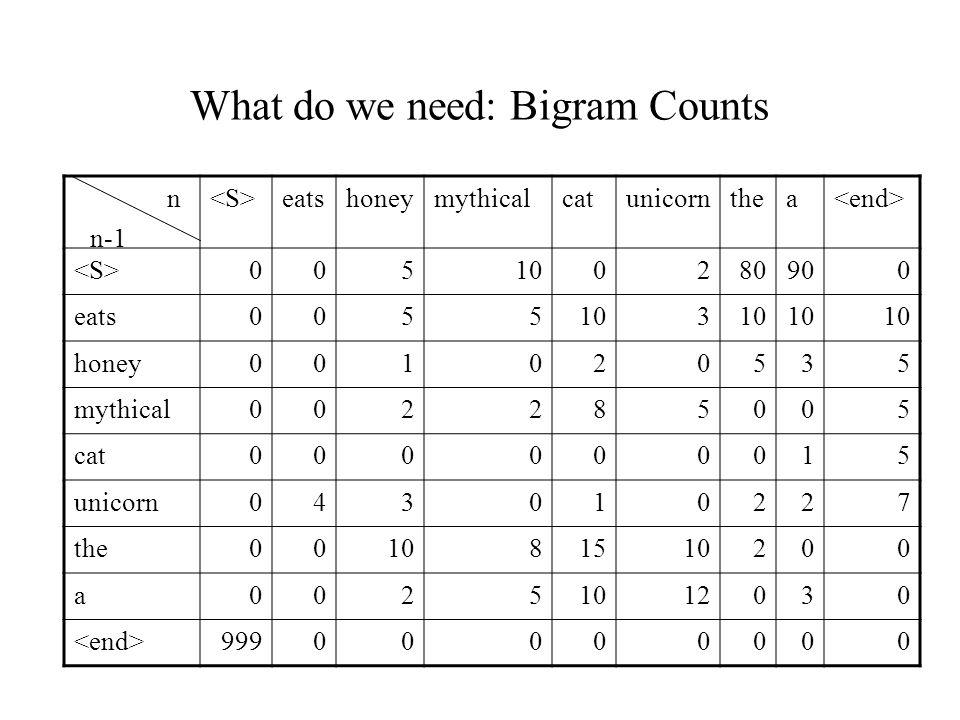 What do we need: Bigram Counts n eatshoneymythicalcatunicornthea 005100280900 eats0055103 honey001020535 mythical002285005 cat000000015 unicorn0430102