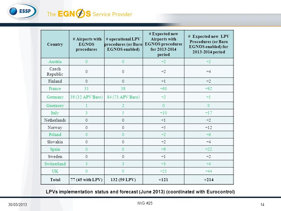 LPVs implementation status and forecast (June 2013) (coordinated with Eurocontrol) 14 IWG #25 Country # Airports with EGNOS procedures # operational LPV procedures (or Baro EGNOS enabled) # Expected new Airports with EGNOS procedures for 2013-2014 period # Expected new LPV Procedures (or Baro EGNOS enabled) for 2013-2014 period Austria00+2 Czech Republic 00+2+4 Finland00+1+2 France3138+60+92 Germany39 (32 APV Baro)84 (73 APV Baro)+2+1 Guernsey1200 Italy35+10+17 Netherlands00+1+2 Norway00+5+12 Poland00+2+6 Slovakia00+2+4 Spain00+9+22 Sweden00+1+2 Switzerland33+3+4 UK00+21+44 Total77 (45 with LPV)132 (59 LPV)+121+214 30/05/2013