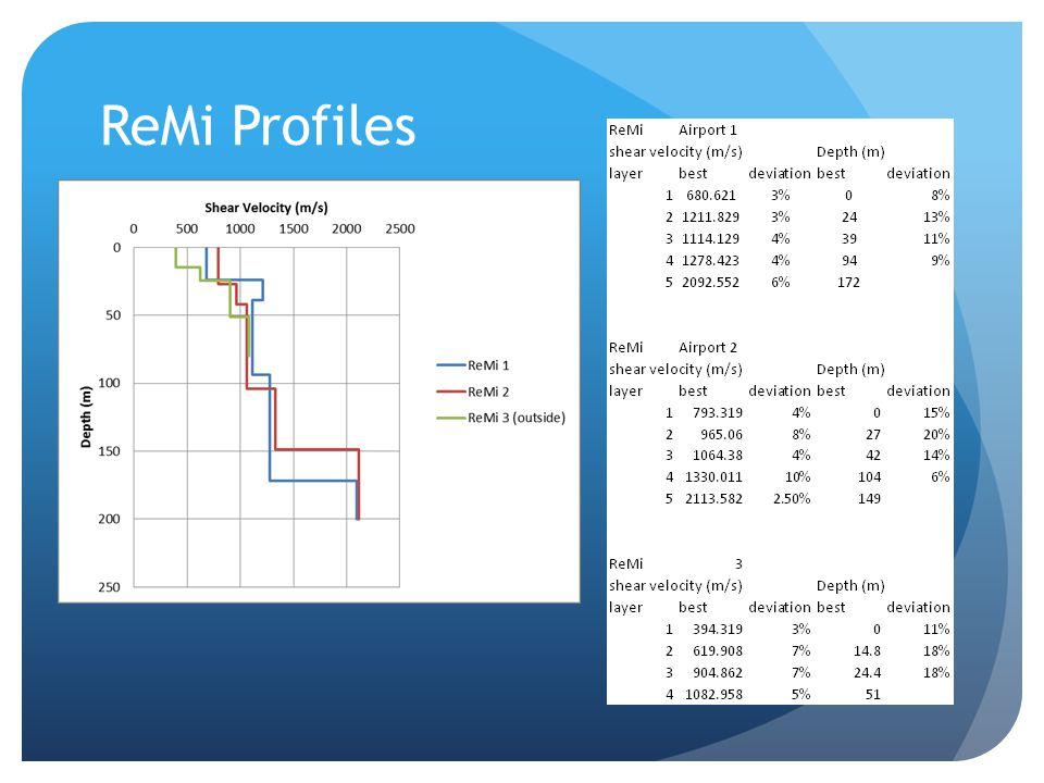 ReMi Profiles