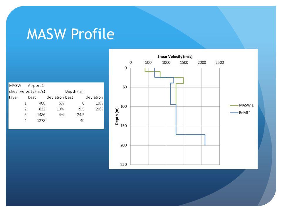 MASW Profile