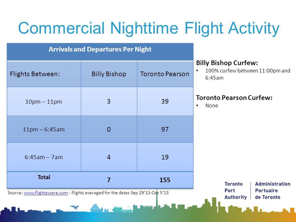 Flight Paths – Billy Bishop Airport RNAV A RNAV C