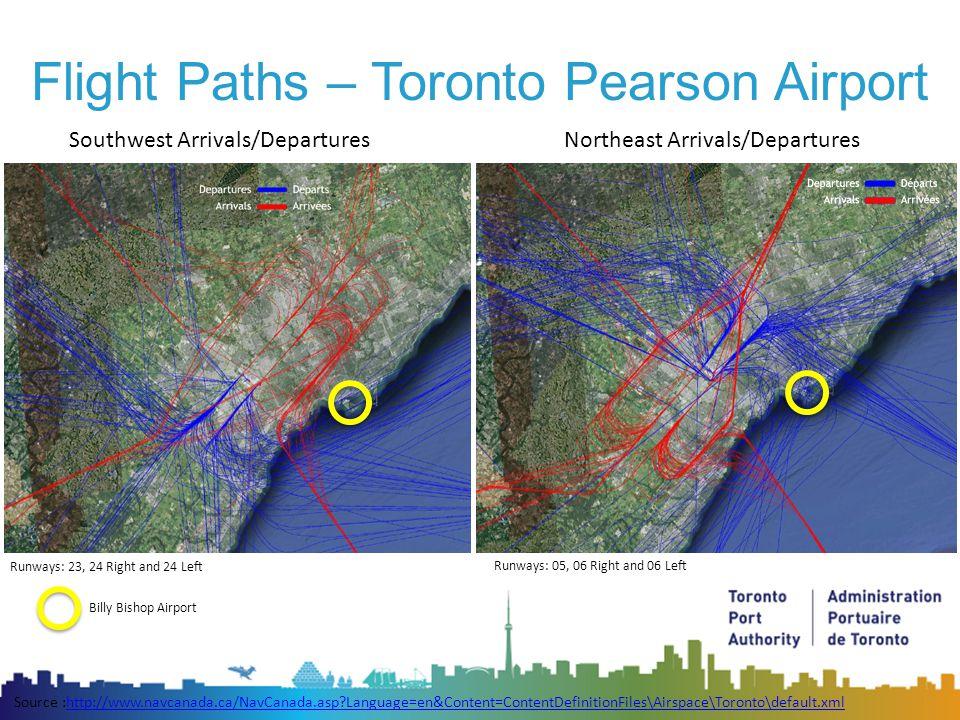 Annual Movements Partial Commercial Slot Allocation Full Commercial Slot Allocation Source: TP577 Aircraft Movement Statistics Porter (2006)