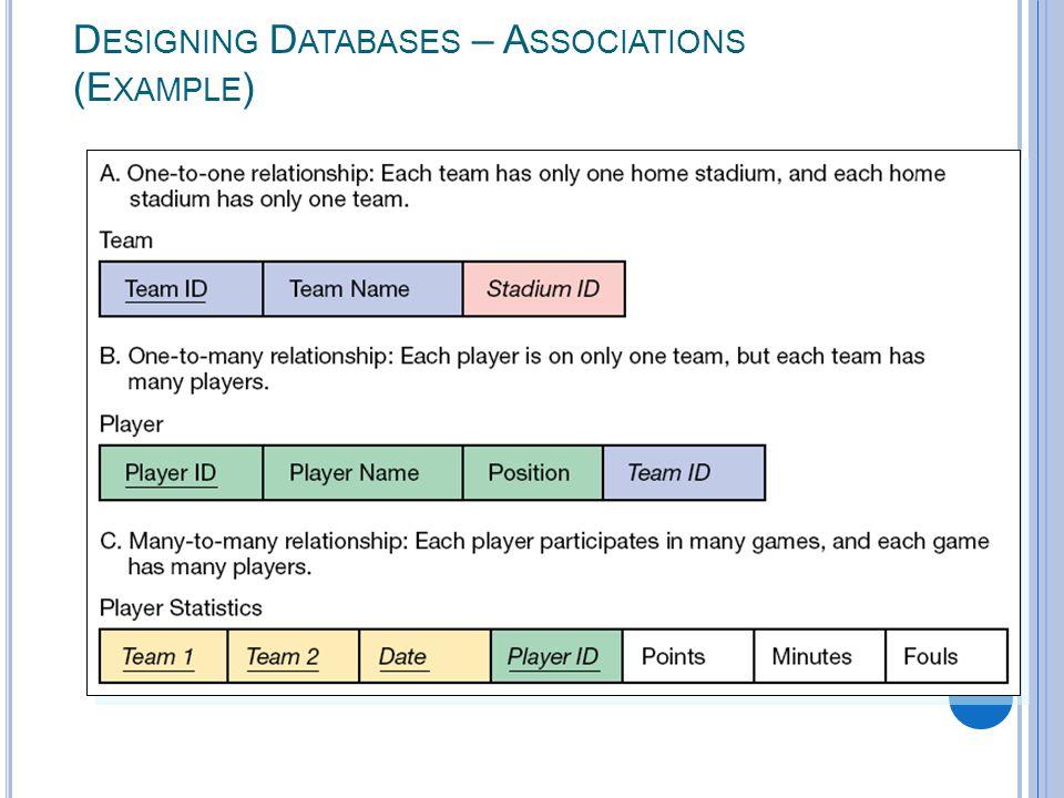 3-19 D ESIGNING D ATABASES – A SSOCIATIONS (E XAMPLE )