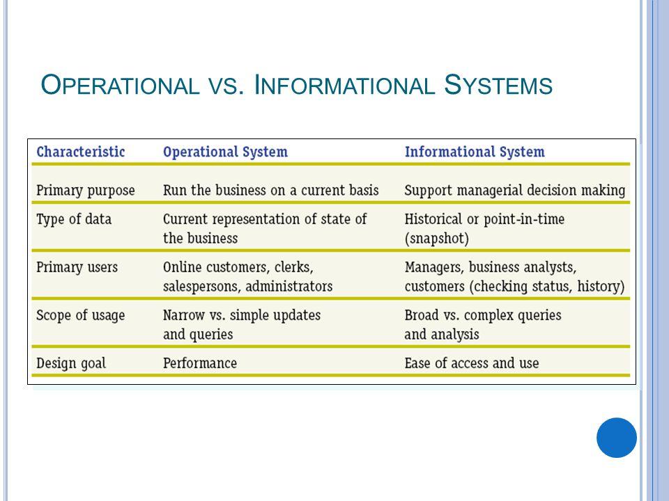 3-26 O PERATIONAL VS. I NFORMATIONAL S YSTEMS