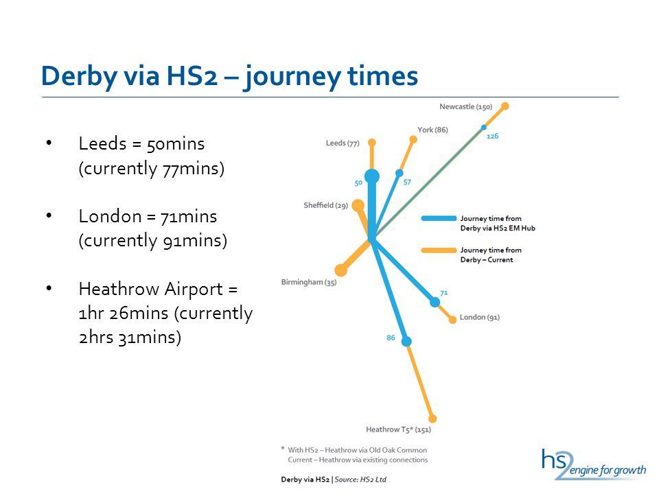 Derby via HS2 – journey times Leeds = 50mins (currently 77mins) London = 71mins (currently 91mins) Heathrow Airport = 1hr 26mins (currently 2hrs 31mins)