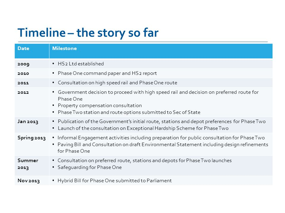 Timeline – the story so far DateMilestone 2009 HS2 Ltd established 2010 Phase One command paper and HS2 report 2011 Consultation on high speed rail and Phase One route 2012 Government decision to proceed with high speed rail and decision on preferred route for Phase One Property compensation consultation Phase Two station and route options submitted to Sec of State Jan 2013 Publication of the Governments initial route, stations and depot preferences for Phase Two Launch of the consultation on Exceptional Hardship Scheme for Phase Two Spring 2013 Informal Engagement activities including preparation for public consultation for Phase Two Paving Bill and Consultation on draft Environmental Statement including design refinements for Phase One Summer 2013 Consultation on preferred route, stations and depots for Phase Two launches Safeguarding for Phase One Nov 2013 Hybrid Bill for Phase One submitted to Parliament