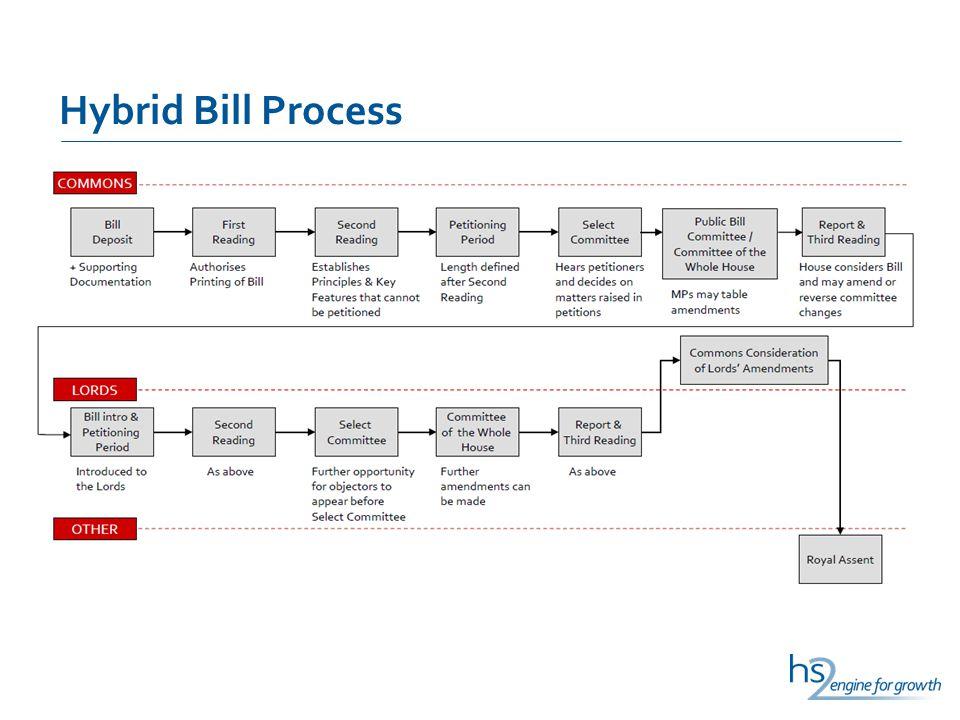 Hybrid Bill Process