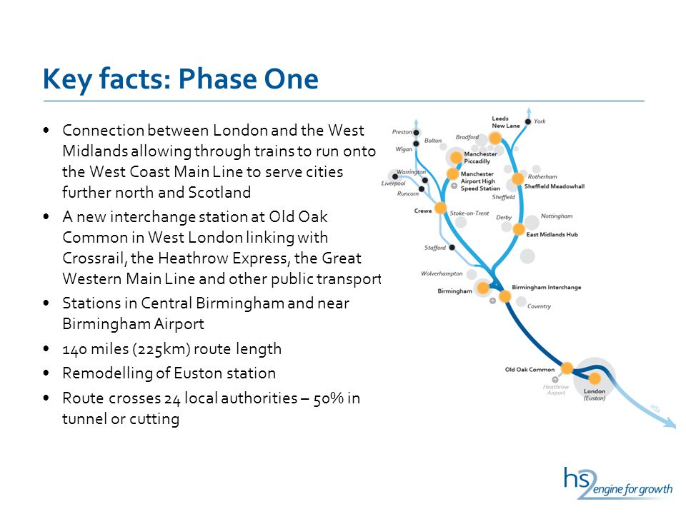 Key facts: Phase One Connection between London and the West Midlands allowing through trains to run onto the West Coast Main Line to serve cities further north and Scotland A new interchange station at Old Oak Common in West London linking with Crossrail, the Heathrow Express, the Great Western Main Line and other public transport Stations in Central Birmingham and near Birmingham Airport 140 miles (225km) route length Remodelling of Euston station Route crosses 24 local authorities – 50% in tunnel or cutting