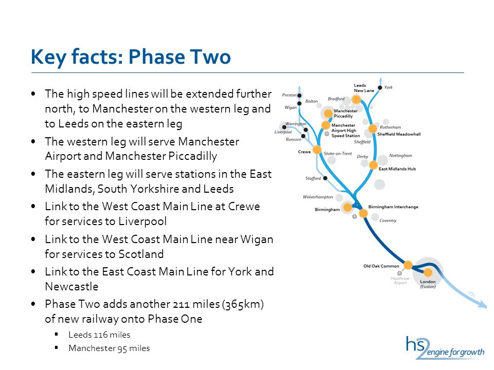 Key facts: Phase Two The high speed lines will be extended further north, to Manchester on the western leg and to Leeds on the eastern leg The western leg will serve Manchester Airport and Manchester Piccadilly The eastern leg will serve stations in the East Midlands, South Yorkshire and Leeds Link to the West Coast Main Line at Crewe for services to Liverpool Link to the West Coast Main Line near Wigan for services to Scotland Link to the East Coast Main Line for York and Newcastle Phase Two adds another 211 miles (365km) of new railway onto Phase One Leeds 116 miles Manchester 95 miles