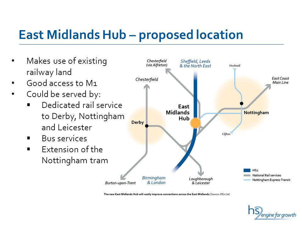 East Midlands Hub – proposed location Makes use of existing railway land Good access to M1 Could be served by: Dedicated rail service to Derby, Nottin