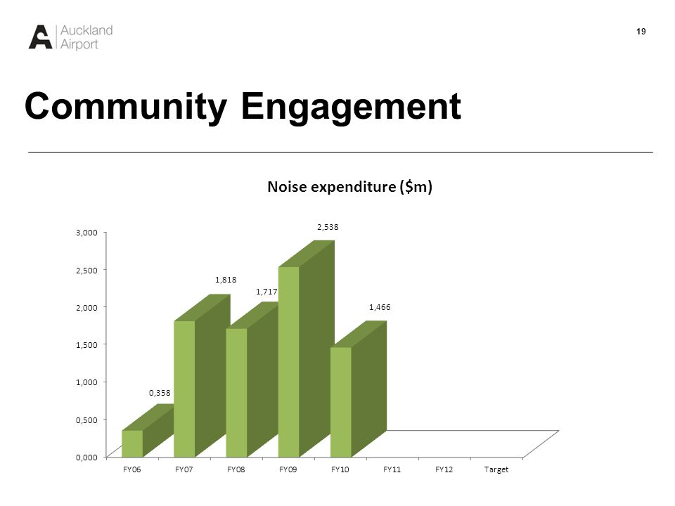 20 Community Engagement Environment Court Decision in 2001 Re: Northern Runway Auckland Airport to: Establish Community Consultative Group Offer Noise Insulation packages to homeowners and schools Establish Trust Fund ($250K p.a.