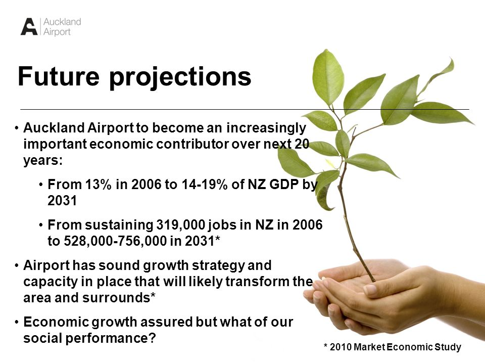 5 Auckland Airport to become an increasingly important economic contributor over next 20 years: From 13% in 2006 to 14-19% of NZ GDP by 2031 From sustaining 319,000 jobs in NZ in 2006 to 528, ,000 in 2031* Airport has sound growth strategy and capacity in place that will likely transform the area and surrounds* Economic growth assured but what of our social performance.