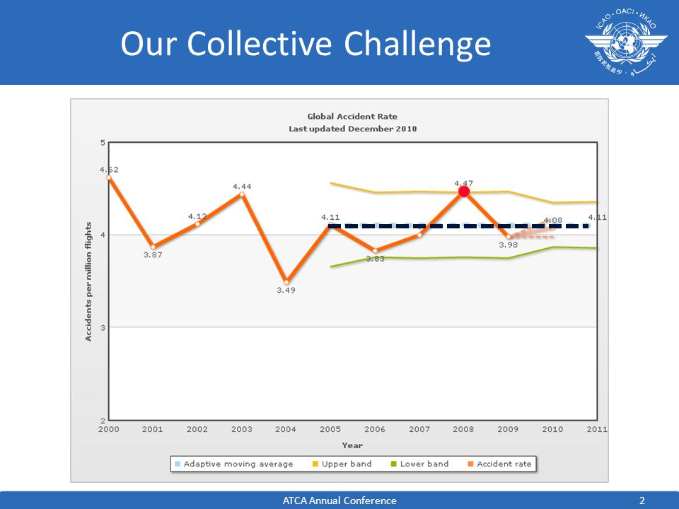 2 Our Collective Challenge ATCA Annual Conference