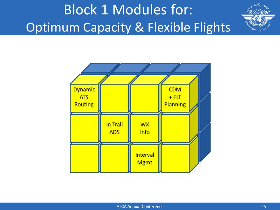 Block 1 Modules for: Optimum Capacity & Flexible FlightsIntervalMgmt In Trail ADS CDM + FLT Planning WXInfo Dynamic ATS Routing 25ATCA Annual Conferen