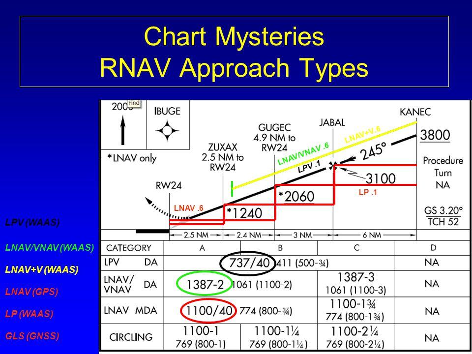 Chart Mysteries RNAV Approach Types LPV (WAAS) LNAV/VNAV (WAAS) LNAV+V (WAAS) LNAV (GPS) LP (WAAS) GLS (GNSS) LNAV/VNAV.6 LPV.1 LNAV.6 LNAV+V.6 LP.1