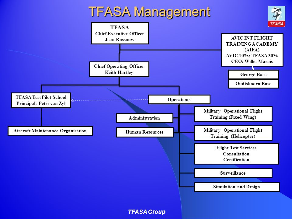 TFASA Management TFASA Group Operations Aircraft Maintenance Organisation Surveillance Flight Test Services Consultation Certification Simulation and Design TFASA Test Pilot School Principal: Petri van Zyl Chief Operating Officer Keith Hartley TFASA Chief Executive Officer Jean Rossouw Administration Military Operational Flight Training (Fixed Wing) AVIC INT FLIGHT TRAINING ACADEMY (AIFA) AVIC 70%; TFASA 30% CEO: Willie Marais George Base Oudtshoorn Base Human Resources TFASA Management Military Operational Flight Training (Helicopter)