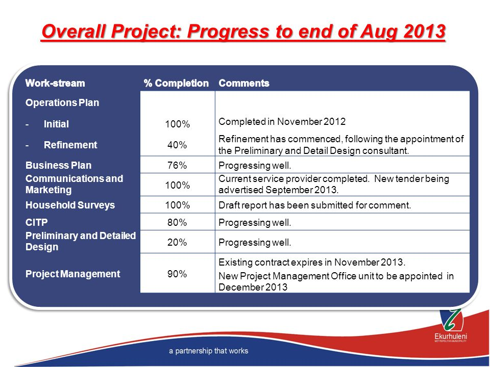 Overall Project: Progress to end of Aug 2013 Operations Plan - Initial - Refinement 100% 40% Completed in November 2012 Refinement has commenced, foll