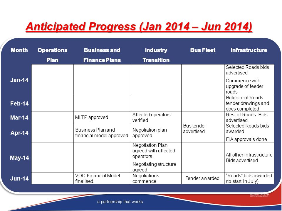 Anticipated Progress (Jan 2014 – Jun 2014) Jan-14 Selected Roads bids advertised Commence with upgrade of feeder roads Feb-14 Balance of Roads tender