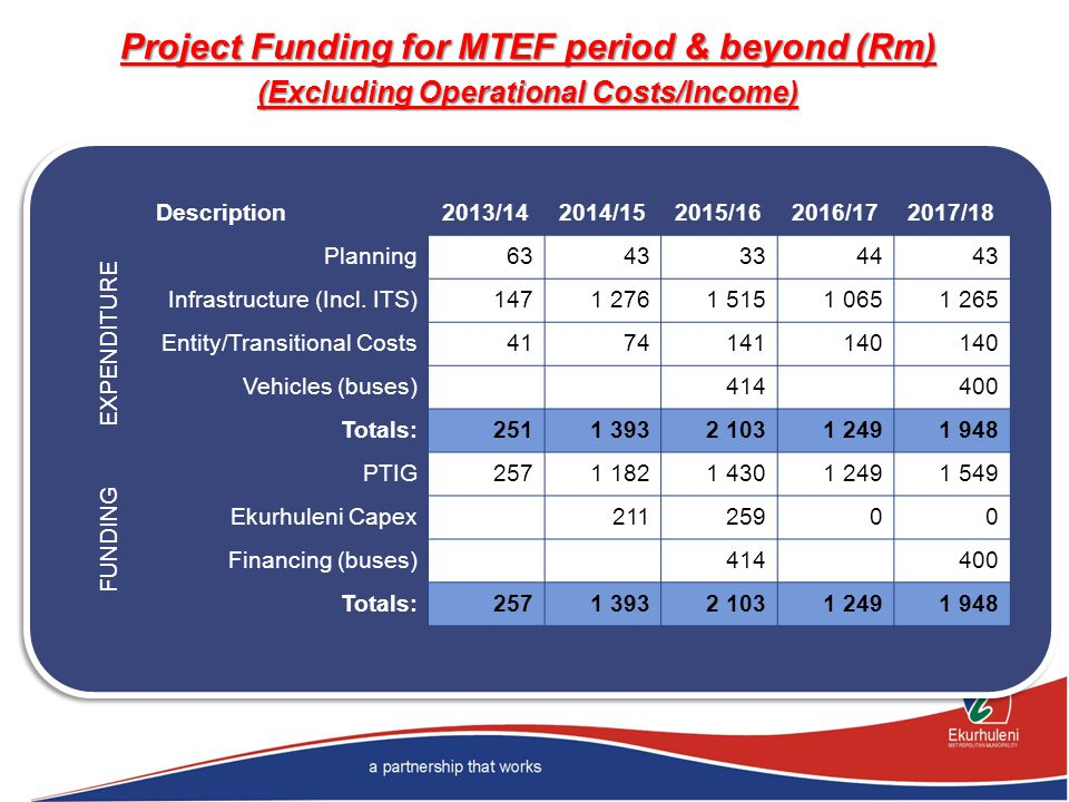 Project Funding for MTEF period & beyond (Rm) (Excluding Operational Costs/Income) Description2013/142014/152015/162016/172017/18 EXPENDITURE Planning