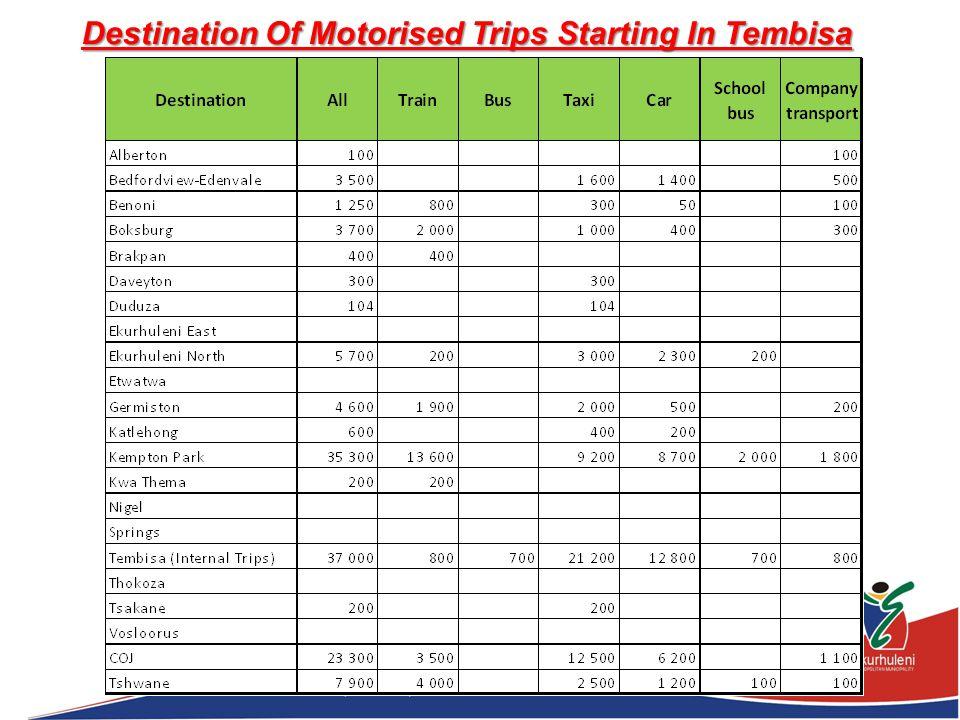 Destination Of Motorised Trips Starting In Tembisa