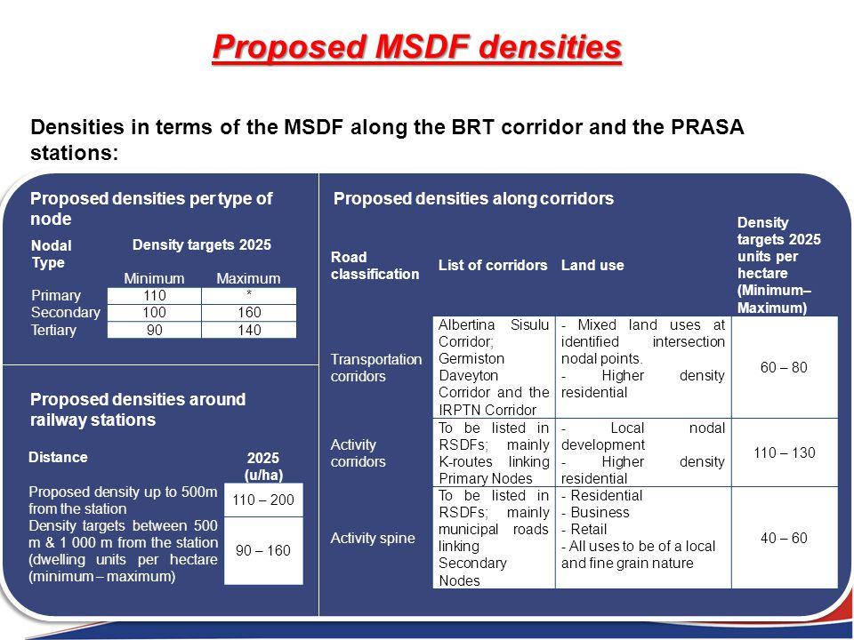 Nodal Type Density targets 2025 MinimumMaximum Primary110* Secondary100160 Tertiary90140 Proposed densities per type of node Distance2025 (u/ha) Propo