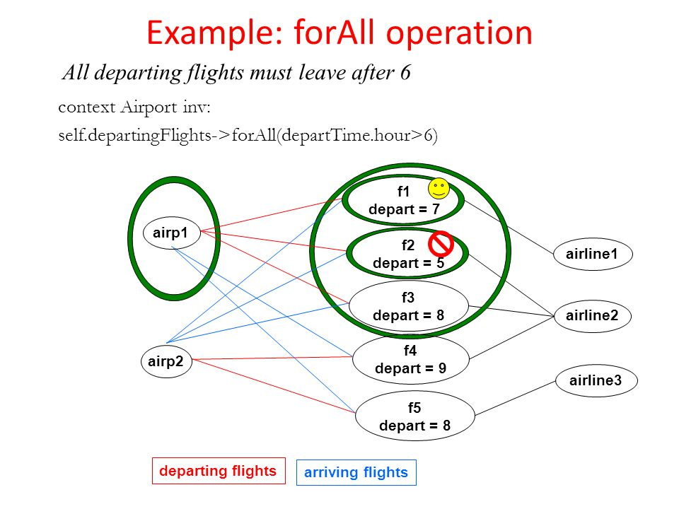Example: forAll operation context Airport inv: self.departingFlights->forAll(departTime.hour>6) departing flights arriving flights airp1 airp2 airline1 airline2 airline3 f5 depart = 8 f1 depart = 7 f4 depart = 9 f2 depart = 5 f3 depart = 8 All departing flights must leave after 6