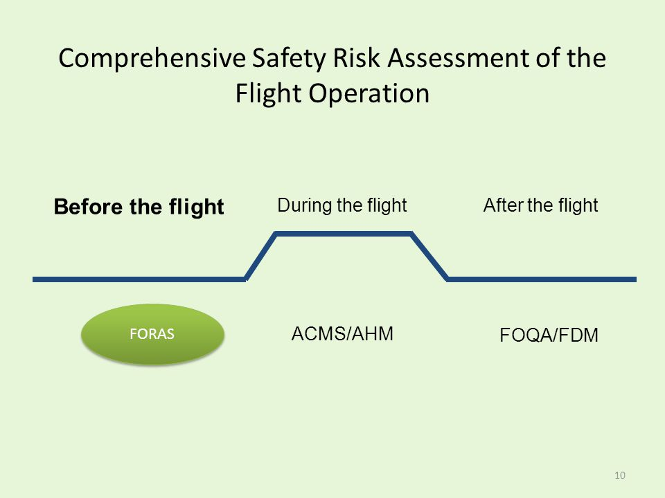 Comprehensive Safety Risk Assessment of the Flight Operation During the flight Before the flight After the flight FOQA/FDM ACMS/AHM FORAS 10