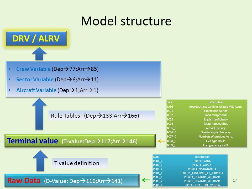 Model structure Rule Tables (Dep 133;Arr 166) Raw Data (D-Value: Dep 116;Arr 141) Terminal value (T-value:Dep 117;Arr 146) Crew Variable (Dep 77;Arr 8