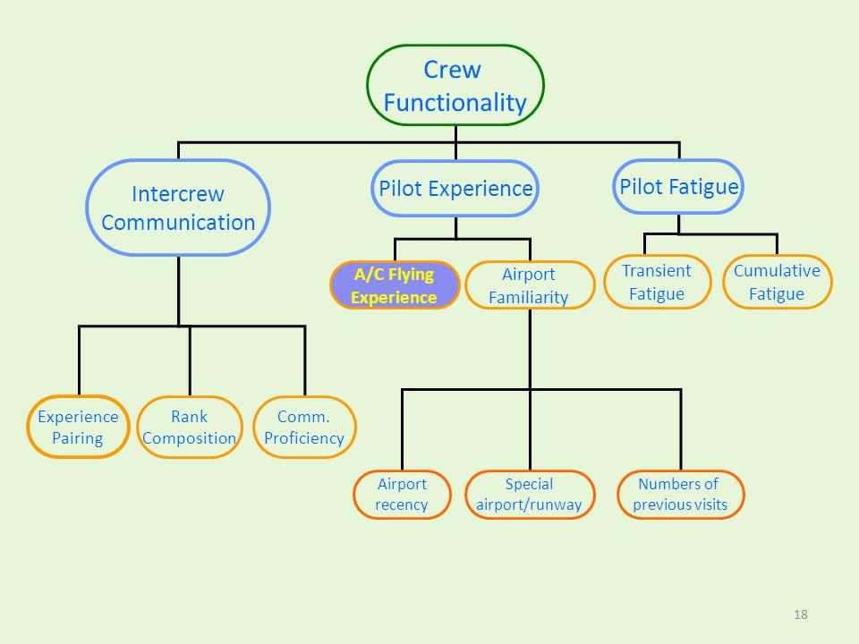 Crew Functionality Intercrew Communication Pilot Experience Pilot Fatigue Transient Fatigue Cumulative Fatigue A/C Flying Experience Airport Familiari