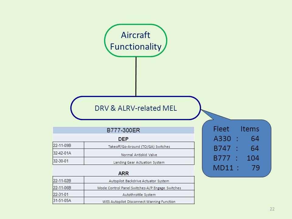 Aircraft Functionality DRV & ALRV-related MEL Fleet Items A330 : 64 B747 : 64 B777 : 104 MD11 : 79 B777-300ER DEP 22-11-09B Takeoff/Go-Around (TO/GA)