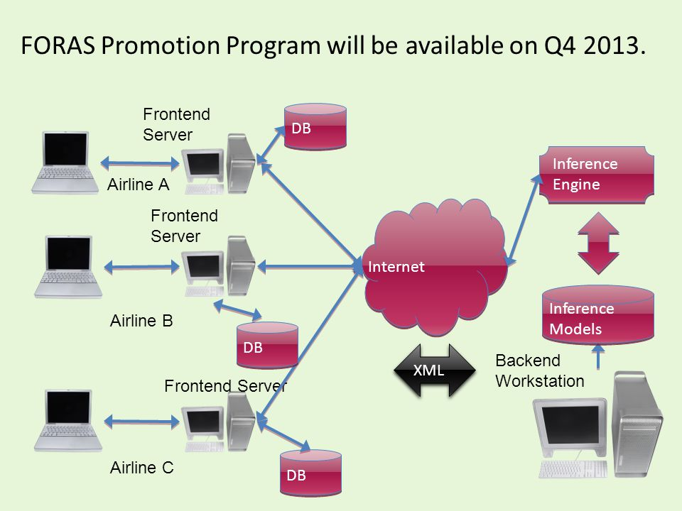 FORAS Promotion Program will be available on Q4 2013. Internet Airline A Airline B Airline C Frontend Server Backend Workstation XML Frontend Server D