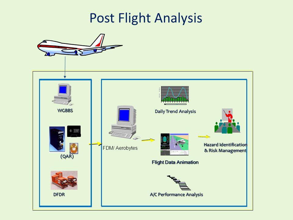 Post Flight Analysis A/C Performance Analysis Daily Trend Analysis 30 40 50 70 80 90DFDR Flight Data Animation (QAR) Hazard Identification & Risk Mana
